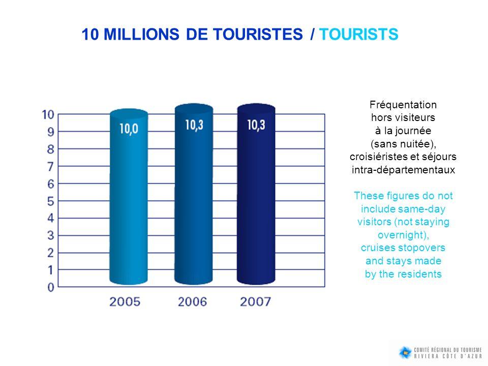 10 MILLIONS DE TOURISTES / TOURISTS