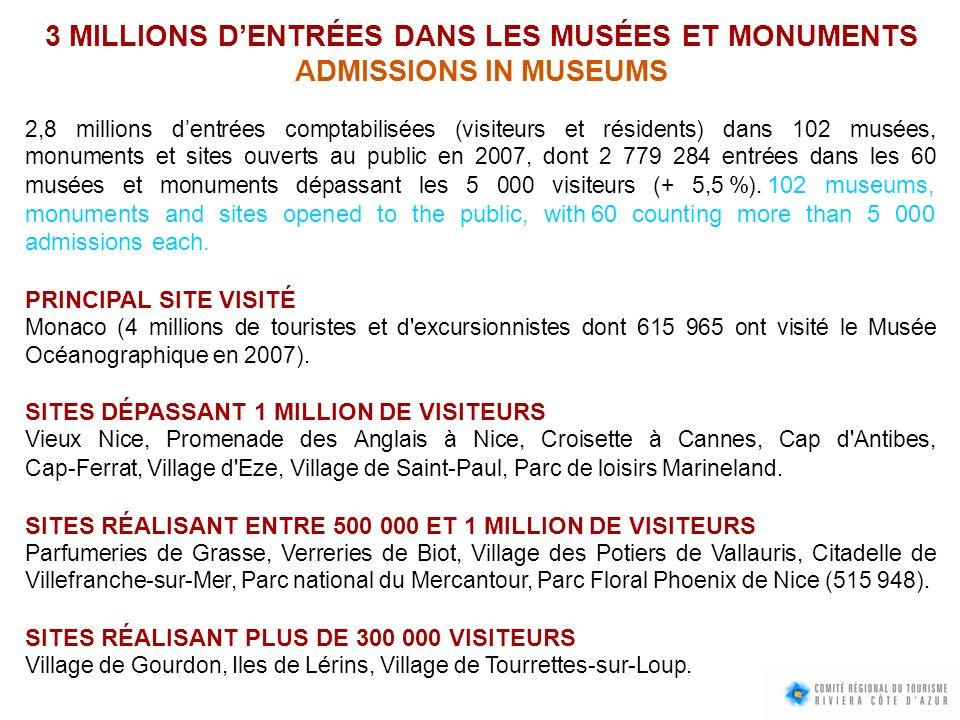 3 MILLIONS D'ENTRÉES DANS LES MUSÉES ET MONUMENTS ADMISSIONS IN MUSEUMS