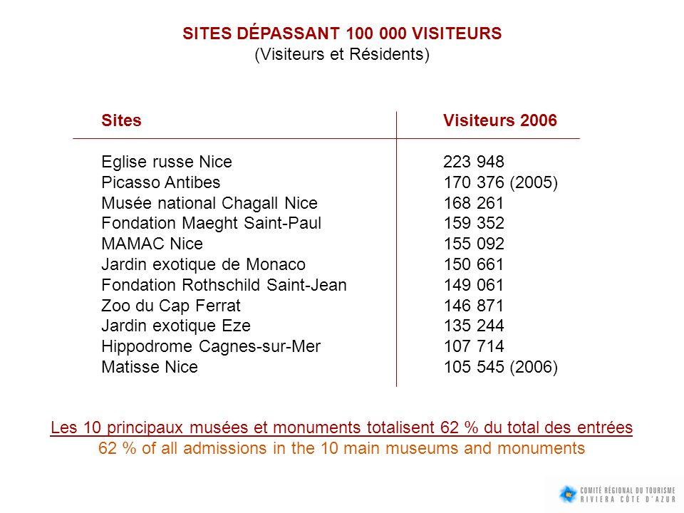 SITES DÉPASSANT 100 000 VISITEURS (Visiteurs et Résidents)