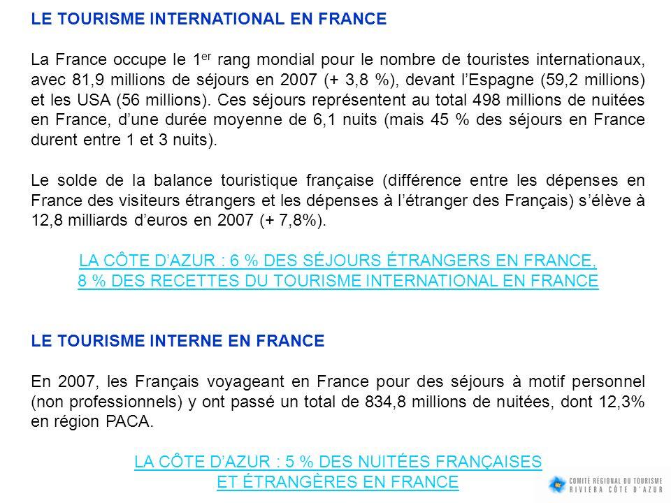 LA CÔTE D'AZUR : 5 % DES NUITÉES FRANÇAISES ET ÉTRANGÈRES EN FRANCE