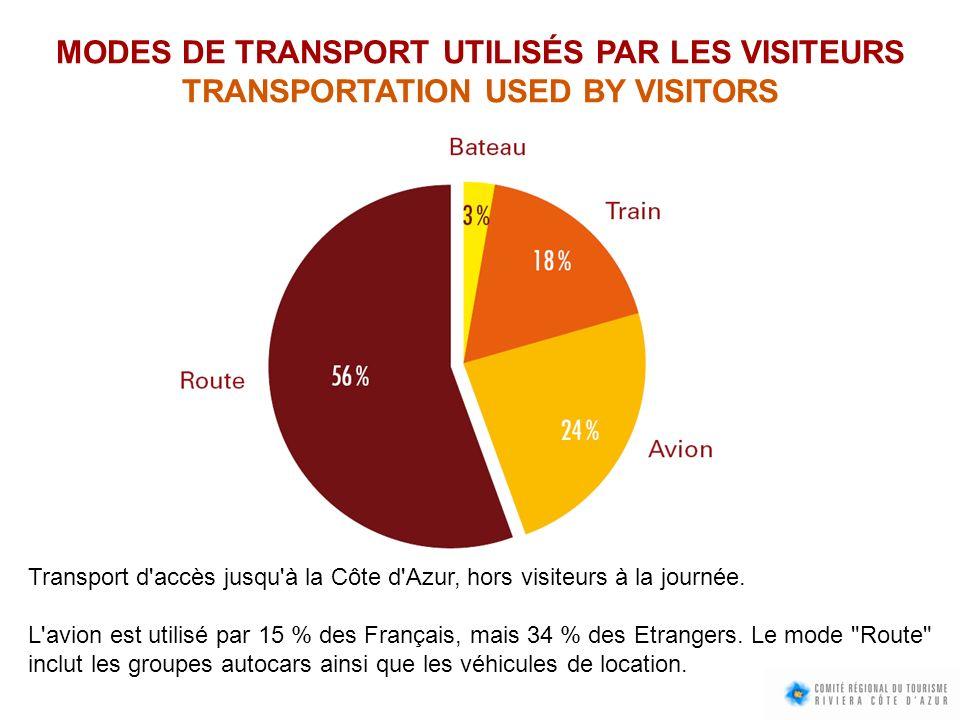 MODES DE TRANSPORT UTILISÉS PAR LES VISITEURS