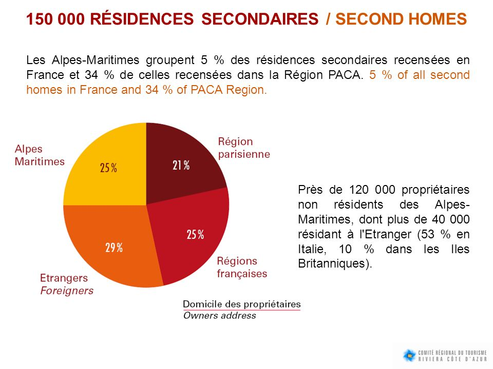 150 000 RÉSIDENCES SECONDAIRES / SECOND HOMES
