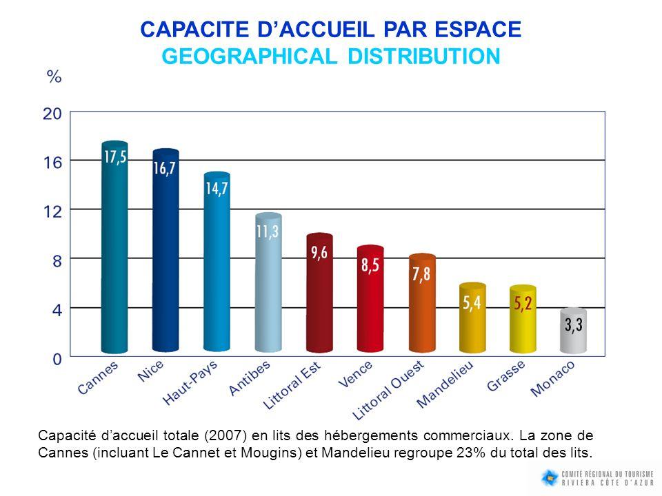CAPACITE D'ACCUEIL PAR ESPACE GEOGRAPHICAL DISTRIBUTION
