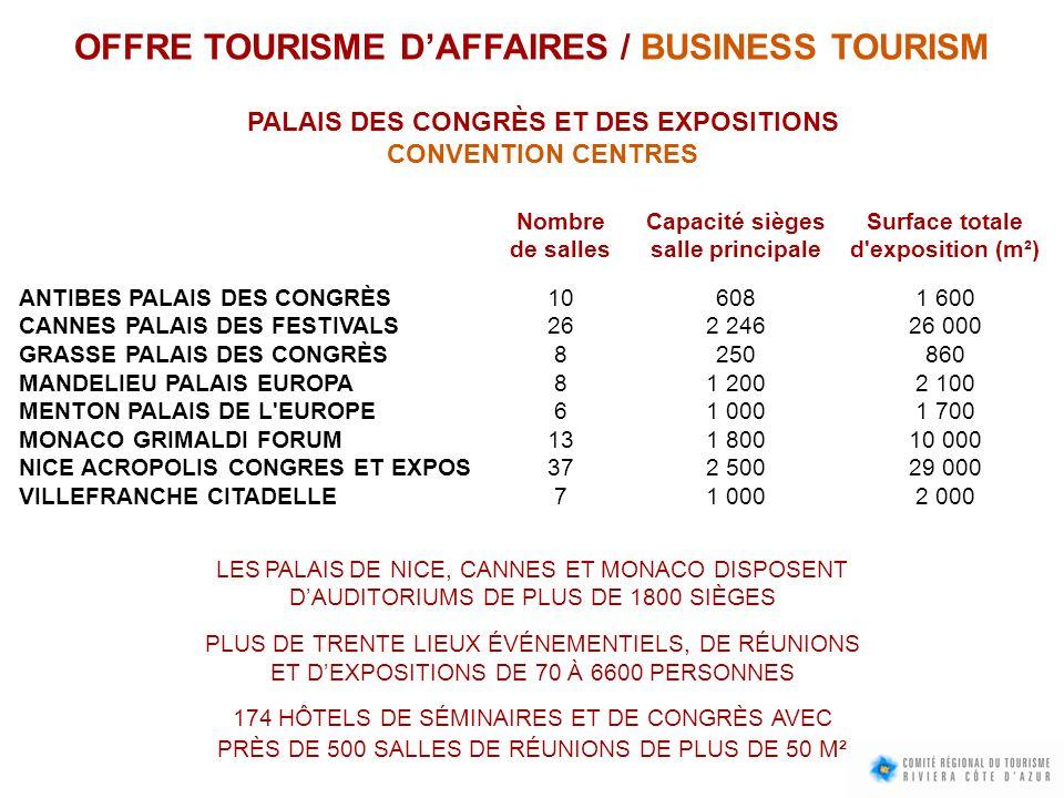 OFFRE TOURISME D'AFFAIRES / BUSINESS TOURISM
