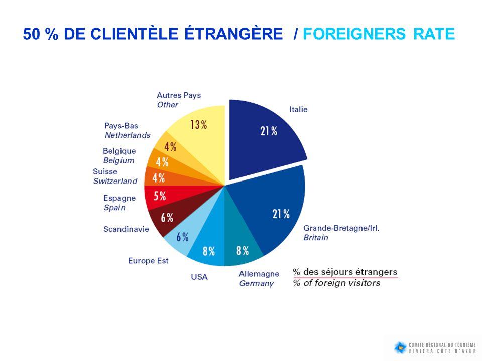 50 % DE CLIENTÈLE ÉTRANGÈRE / FOREIGNERS RATE