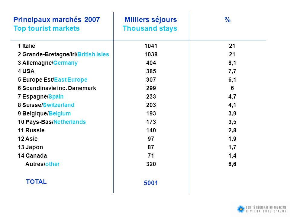 Principaux marchés 2007 Milliers séjours %