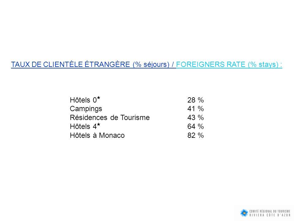 TAUX DE CLIENTÈLE ÉTRANGÈRE (% séjours) / FOREIGNERS RATE (% stays) :