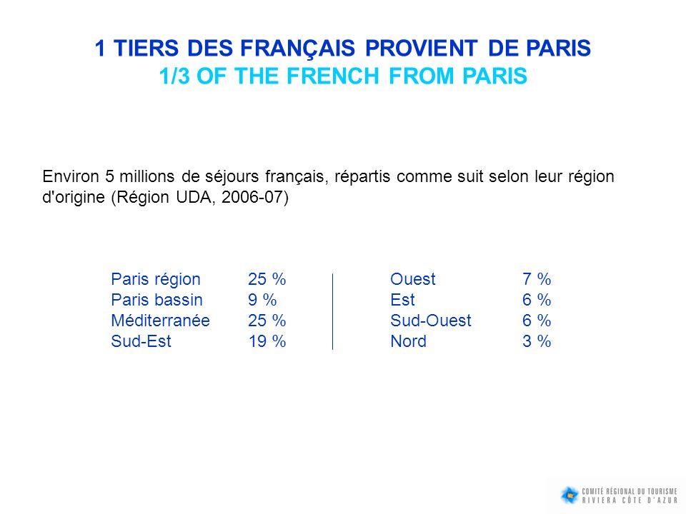 1 TIERS DES FRANÇAIS PROVIENT DE PARIS 1/3 OF THE FRENCH FROM PARIS