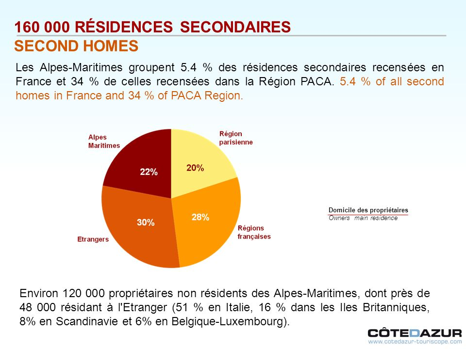 160 000 RÉSIDENCES SECONDAIRES SECOND HOMES