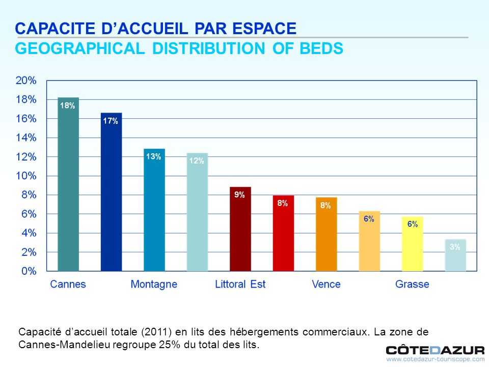 CAPACITE D'ACCUEIL PAR ESPACE GEOGRAPHICAL DISTRIBUTION OF BEDS
