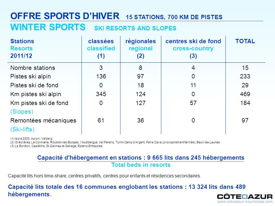 OFFRE SPORTS D'HIVER 15 STATIONS, 700 KM DE PISTES
