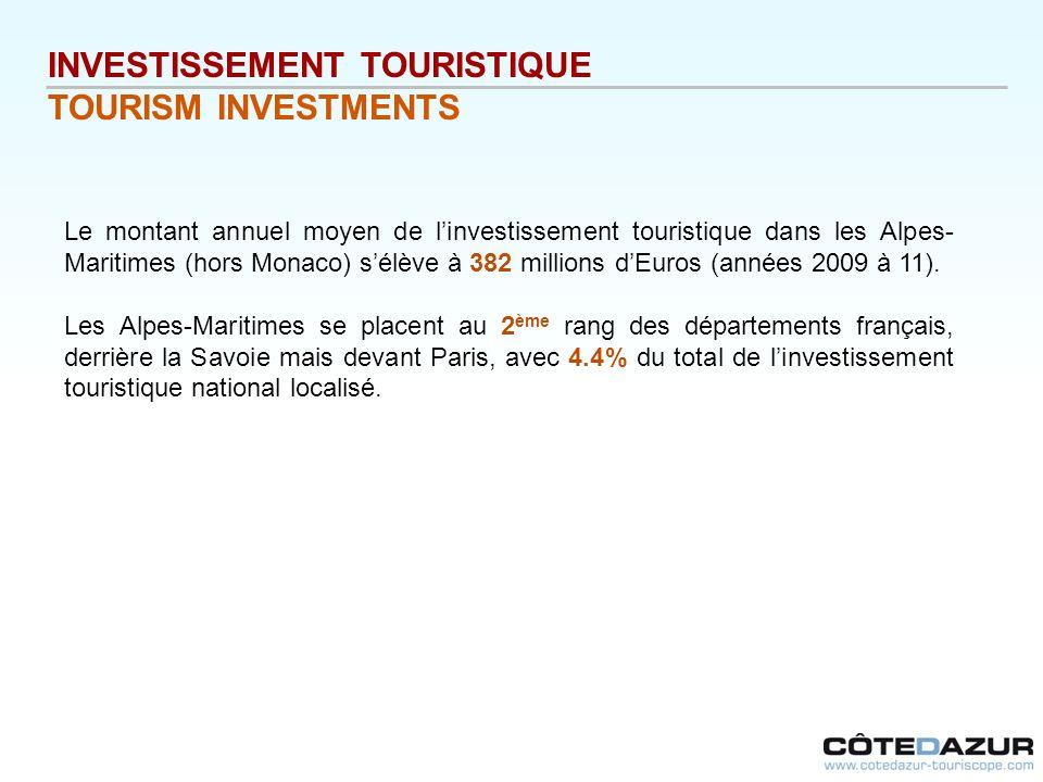 INVESTISSEMENT TOURISTIQUE TOURISM INVESTMENTS