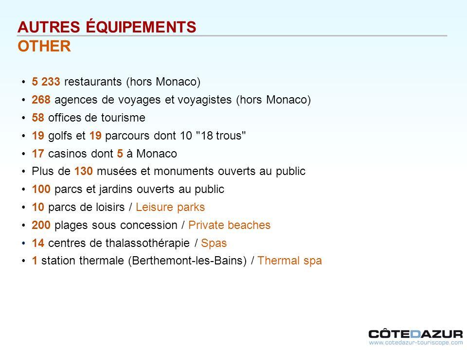 AUTRES ÉQUIPEMENTS OTHER 5 233 restaurants (hors Monaco)