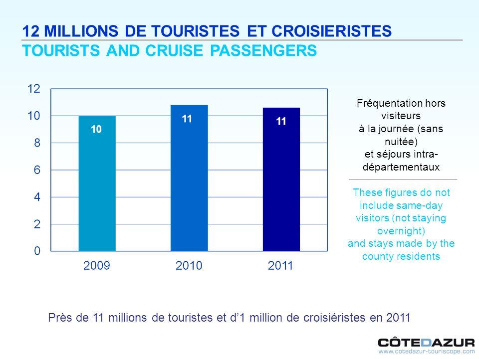 12 MILLIONS DE TOURISTES ET CROISIERISTES