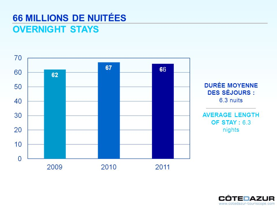 66 MILLIONS DE NUITÉES OVERNIGHT STAYS