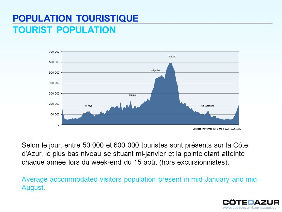 POPULATION TOURISTIQUE TOURIST POPULATION
