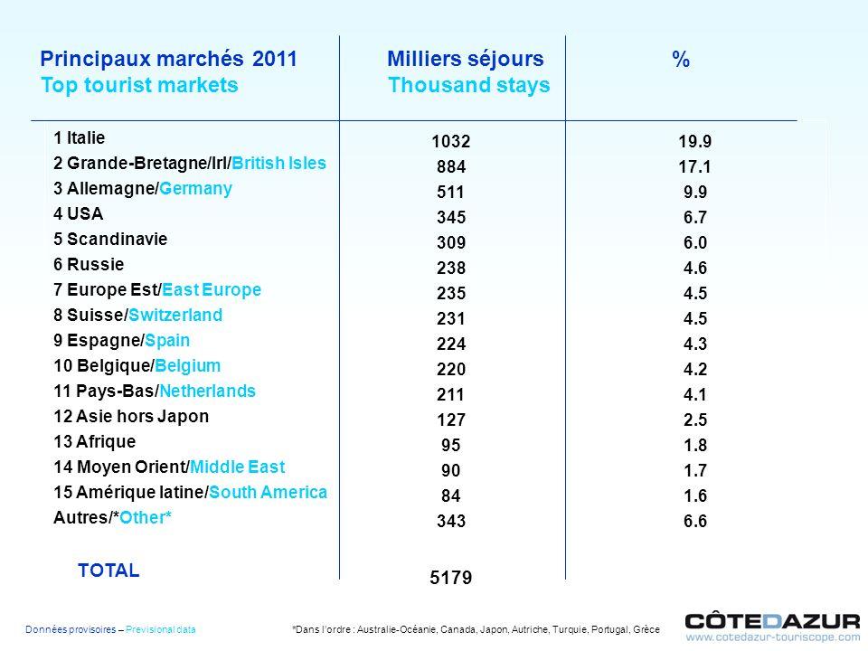 Principaux marchés 2011 Milliers séjours %