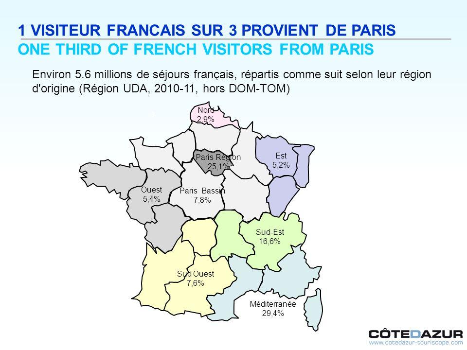 1 VISITEUR FRANCAIS SUR 3 PROVIENT DE PARIS