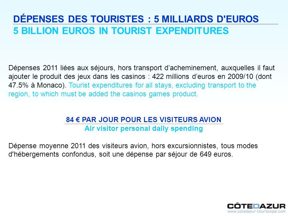 DÉPENSES DES TOURISTES : 5 MILLIARDS D EUROS
