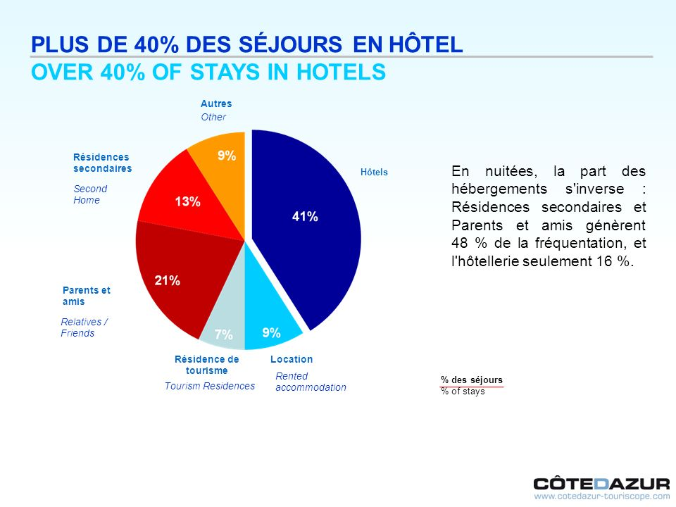 PLUS DE 40% DES SÉJOURS EN HÔTEL OVER 40% OF STAYS IN HOTELS