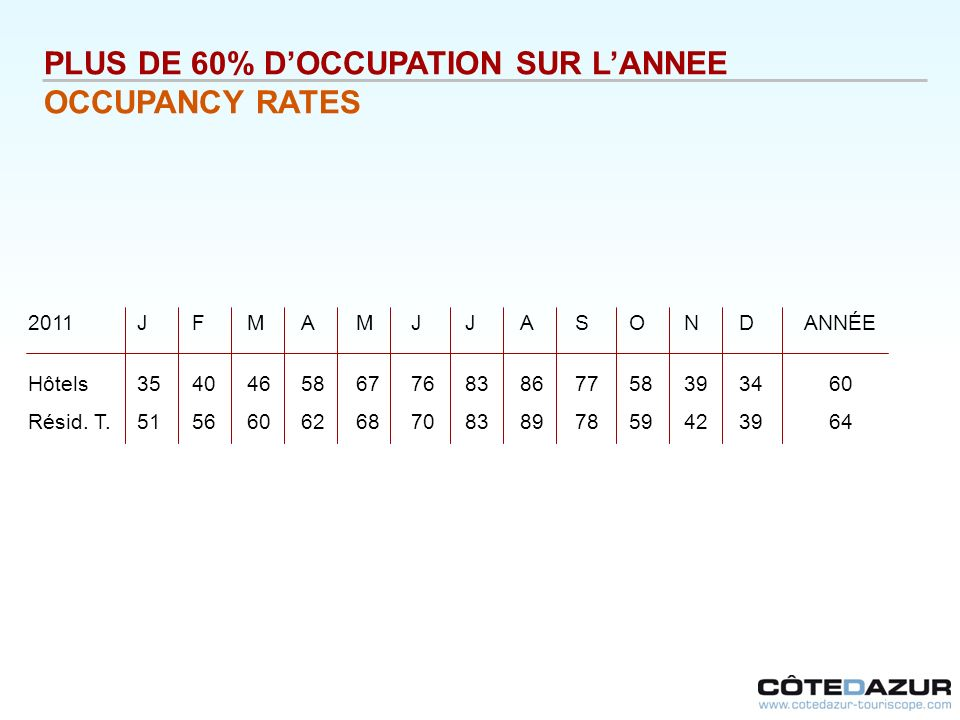 PLUS DE 60% D'OCCUPATION SUR L'ANNEE OCCUPANCY RATES