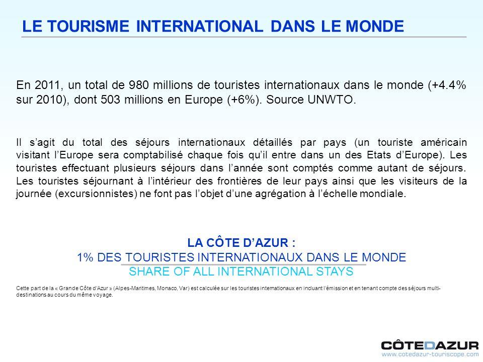 LE TOURISME INTERNATIONAL DANS LE MONDE