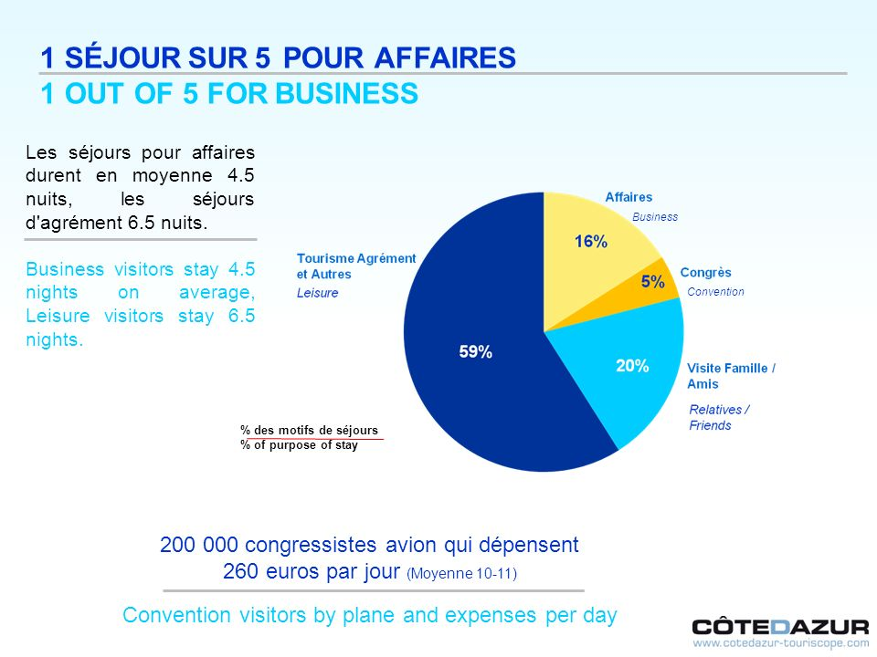 1 SÉJOUR SUR 5 POUR AFFAIRES 1 OUT OF 5 FOR BUSINESS