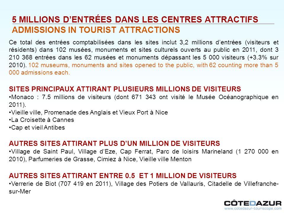 5 MILLIONS D'ENTRÉES DANS LES CENTRES ATTRACTIFS