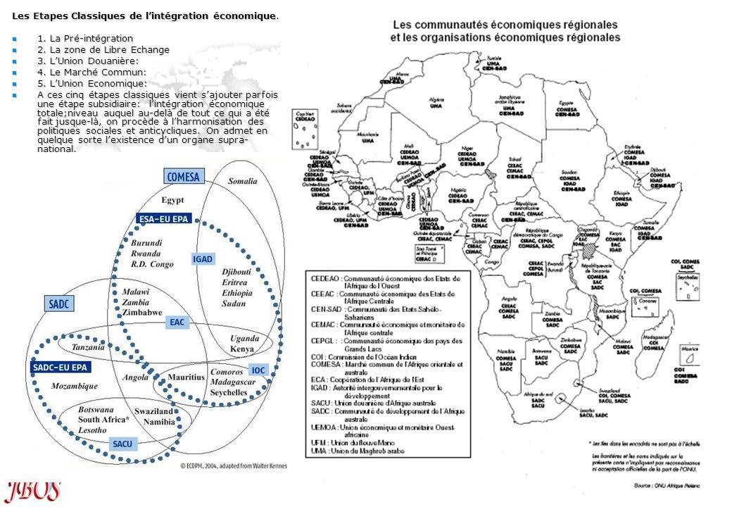 Les Etapes Classiques de l'intégration économique.