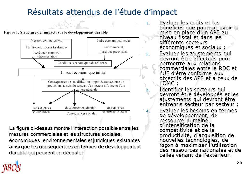 Résultats attendus de l'étude d'impact