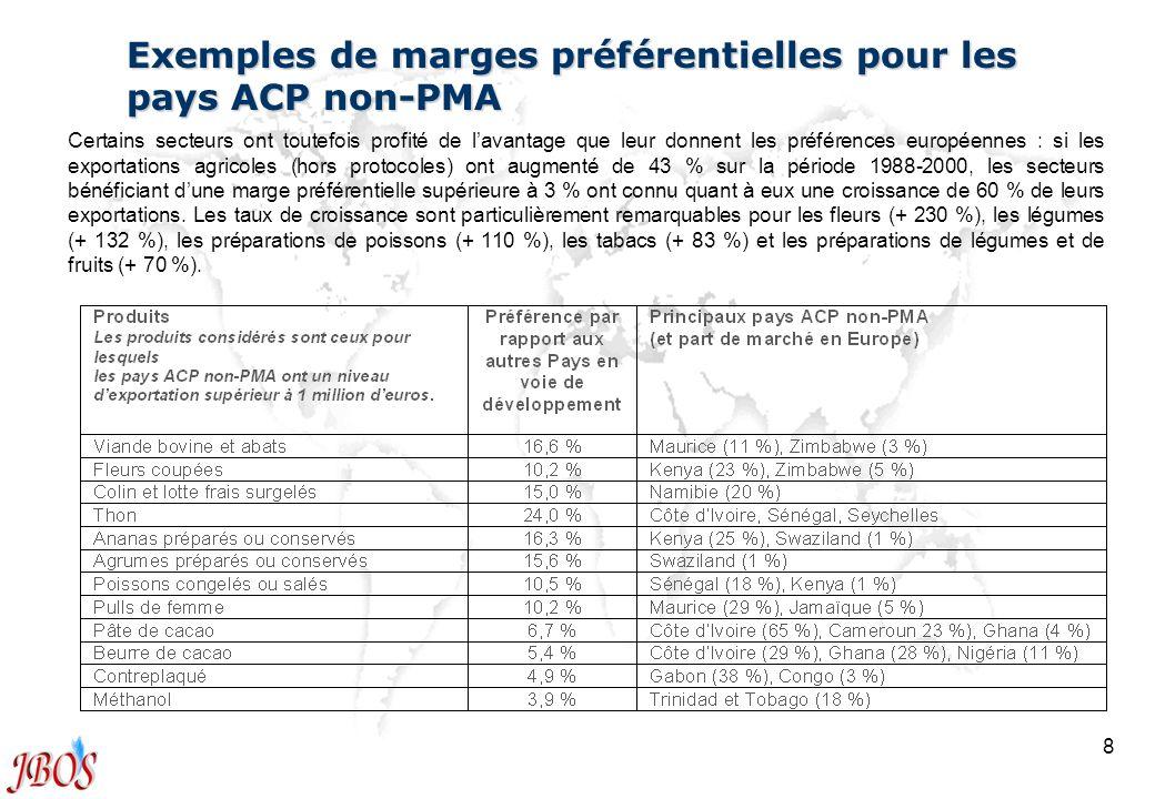 Exemples de marges préférentielles pour les pays ACP non-PMA