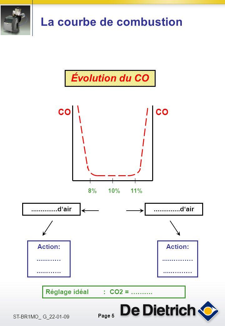 La courbe de combustion