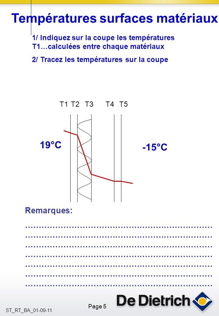 Températures surfaces matériaux