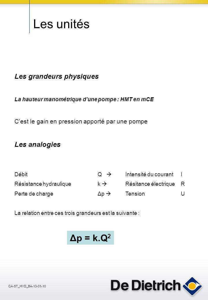Les unités Δp = k.Q2 Les grandeurs physiques Les analogies