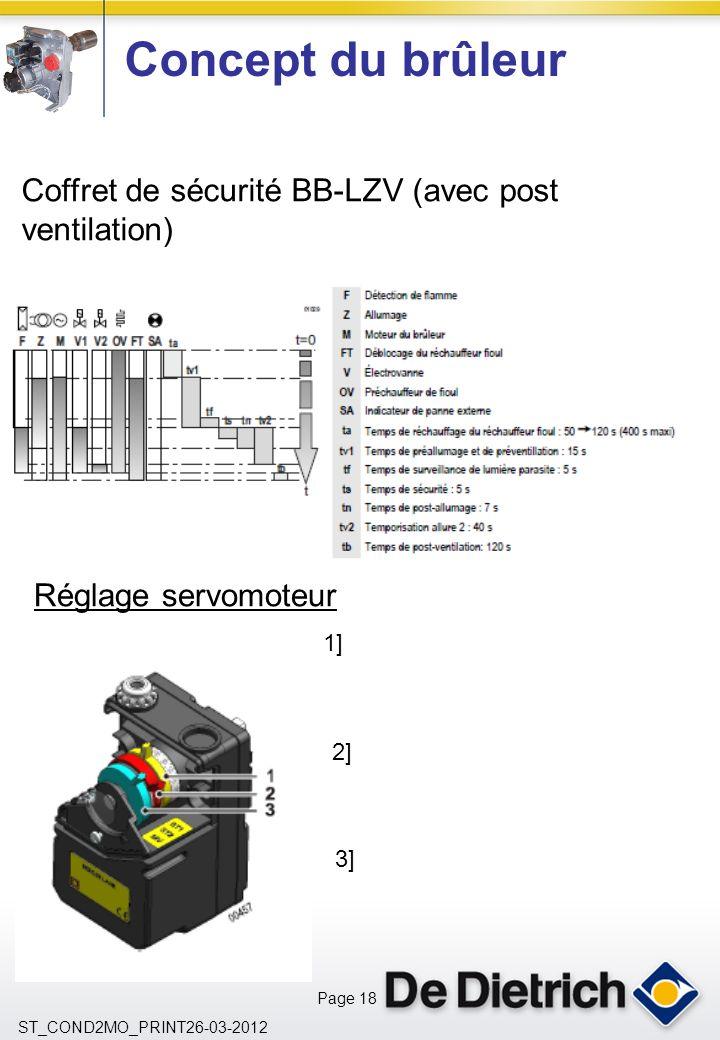 Concept du brûleur Coffret de sécurité BB-LZV (avec post ventilation)