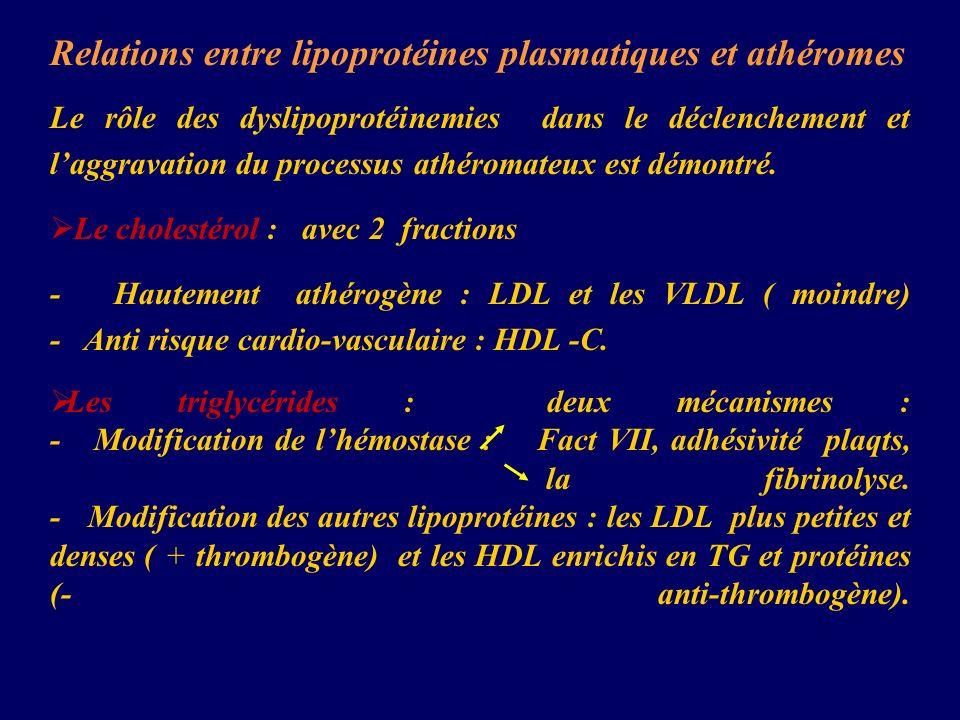 Relations entre lipoprotéines plasmatiques et athéromes
