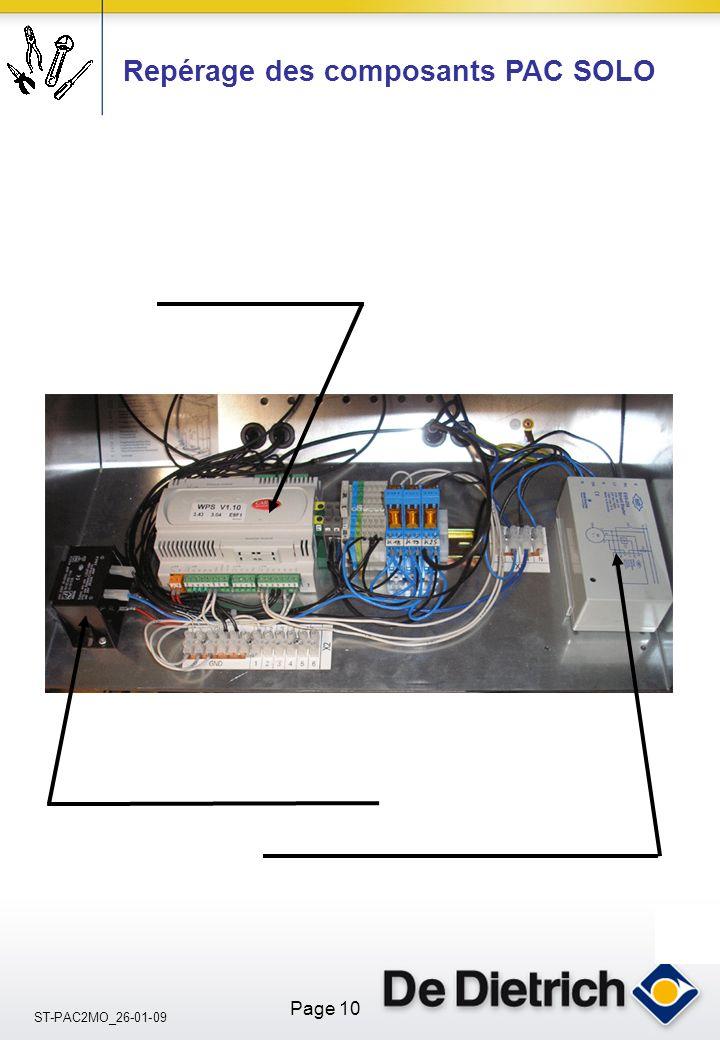 Repérage des composants PAC SOLO