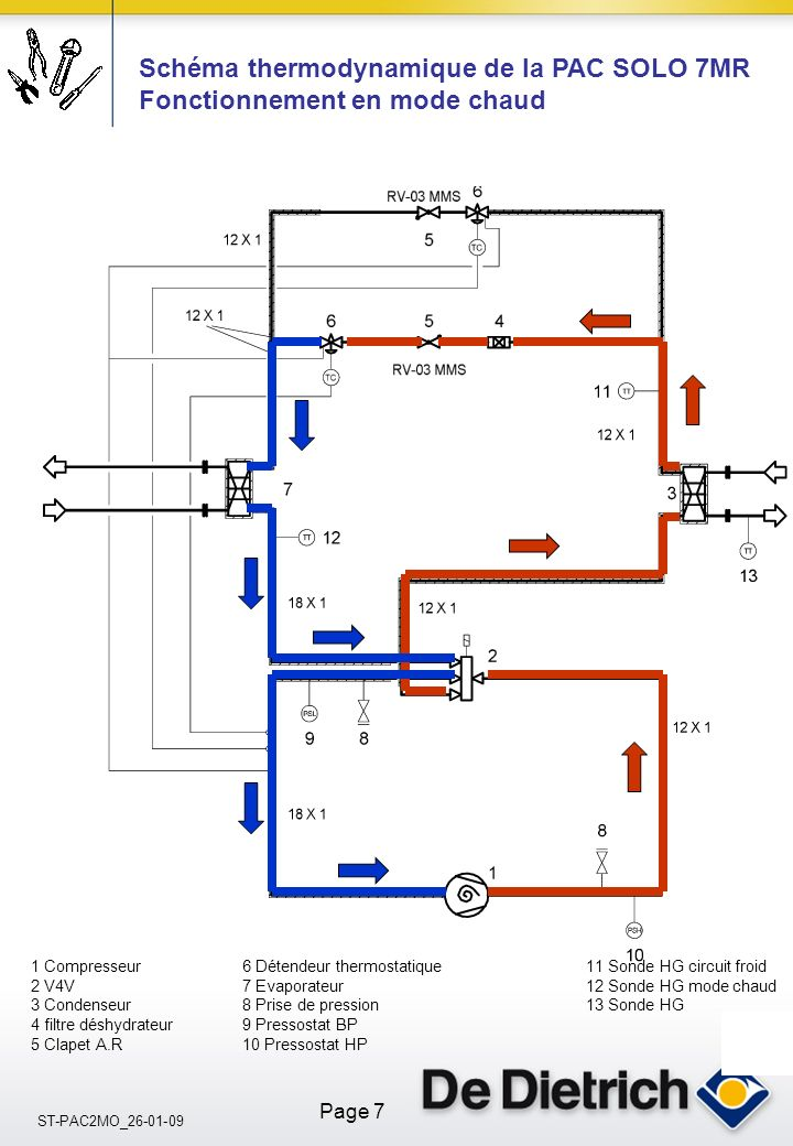 Schéma thermodynamique de la PAC SOLO 7MR Fonctionnement en mode chaud