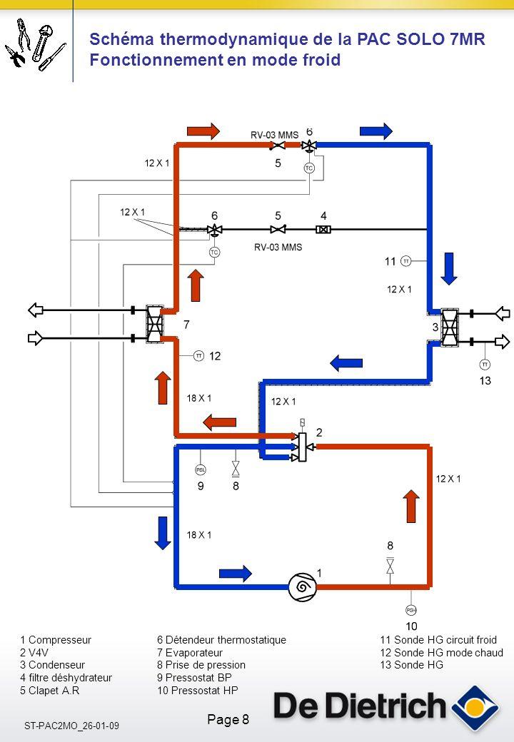 Schéma thermodynamique de la PAC SOLO 7MR Fonctionnement en mode froid