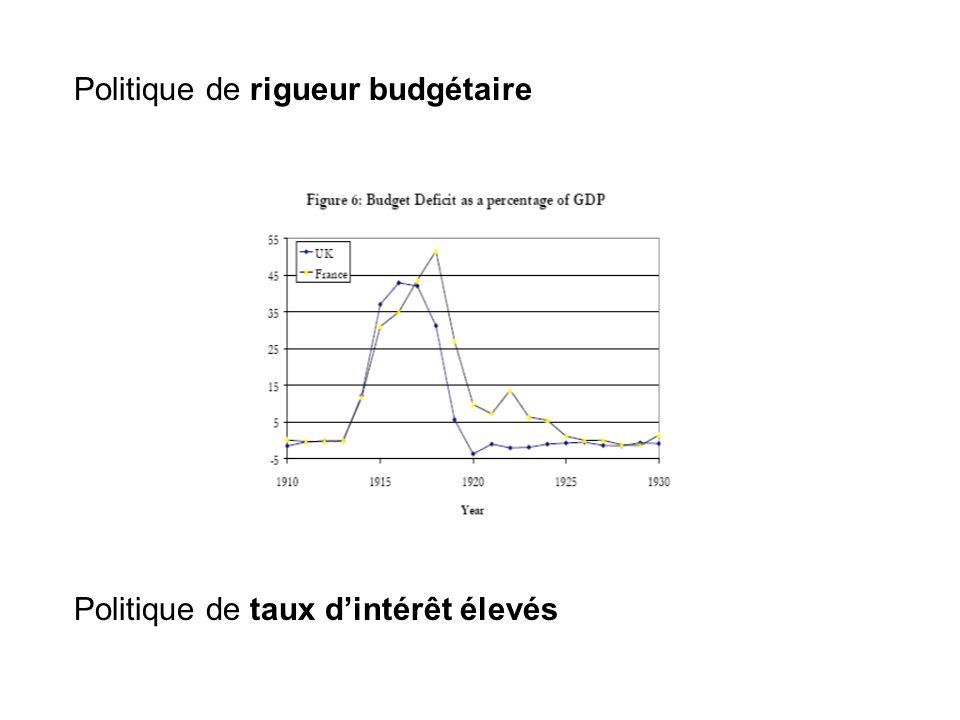 Politique de rigueur budgétaire