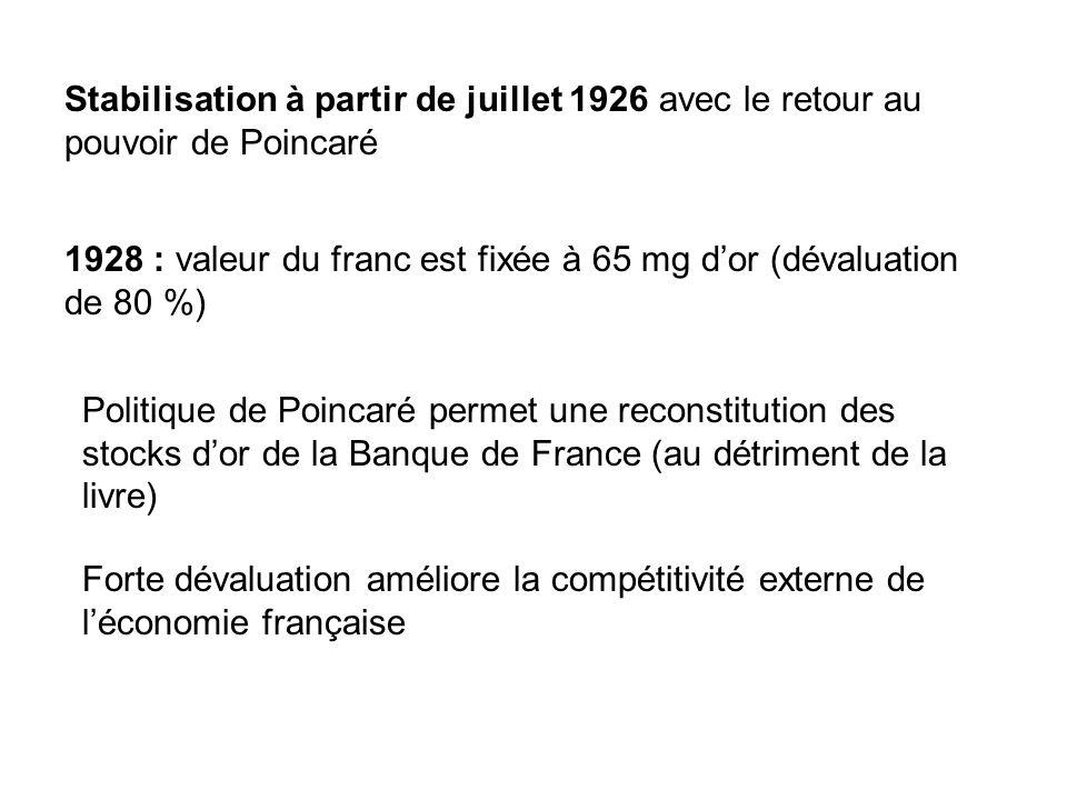 Stabilisation à partir de juillet 1926 avec le retour au pouvoir de Poincaré