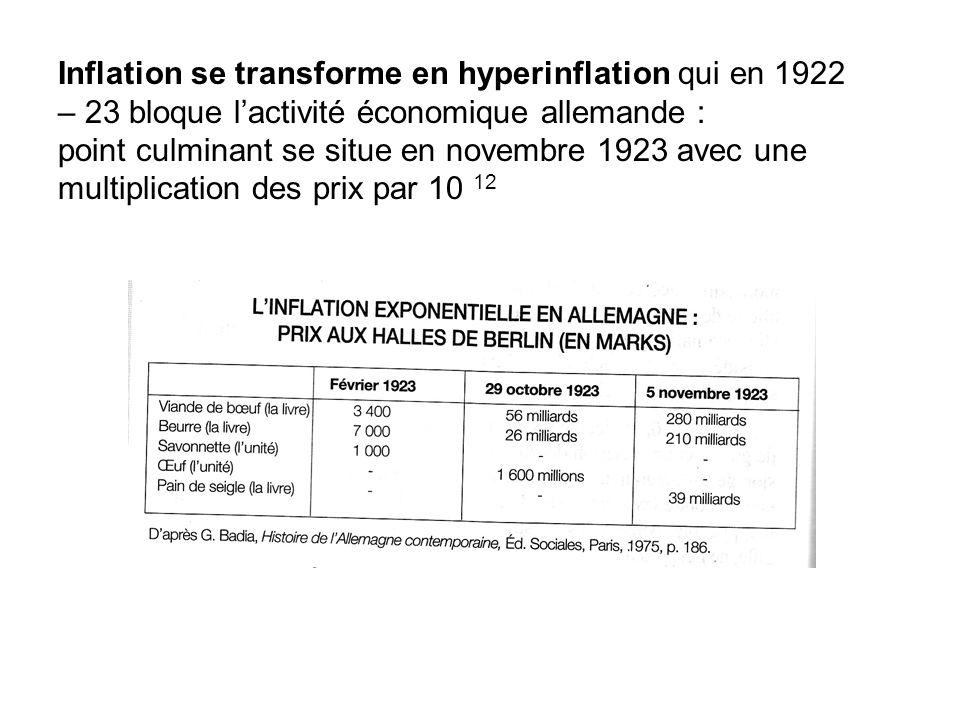 Inflation se transforme en hyperinflation qui en 1922 – 23 bloque l'activité économique allemande : point culminant se situe en novembre 1923 avec une multiplication des prix par 10 12