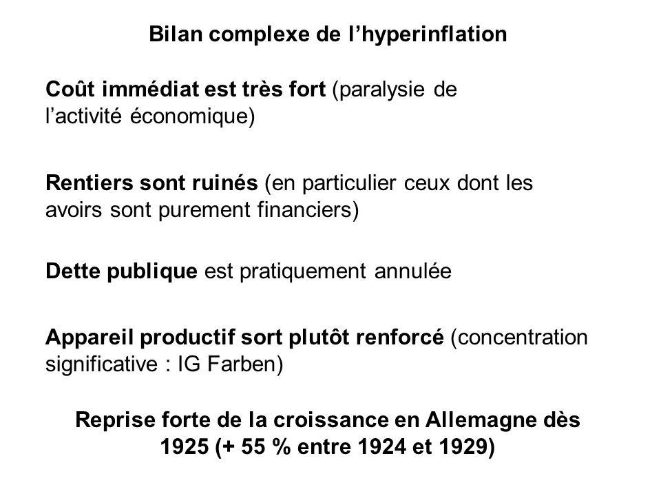 Bilan complexe de l'hyperinflation