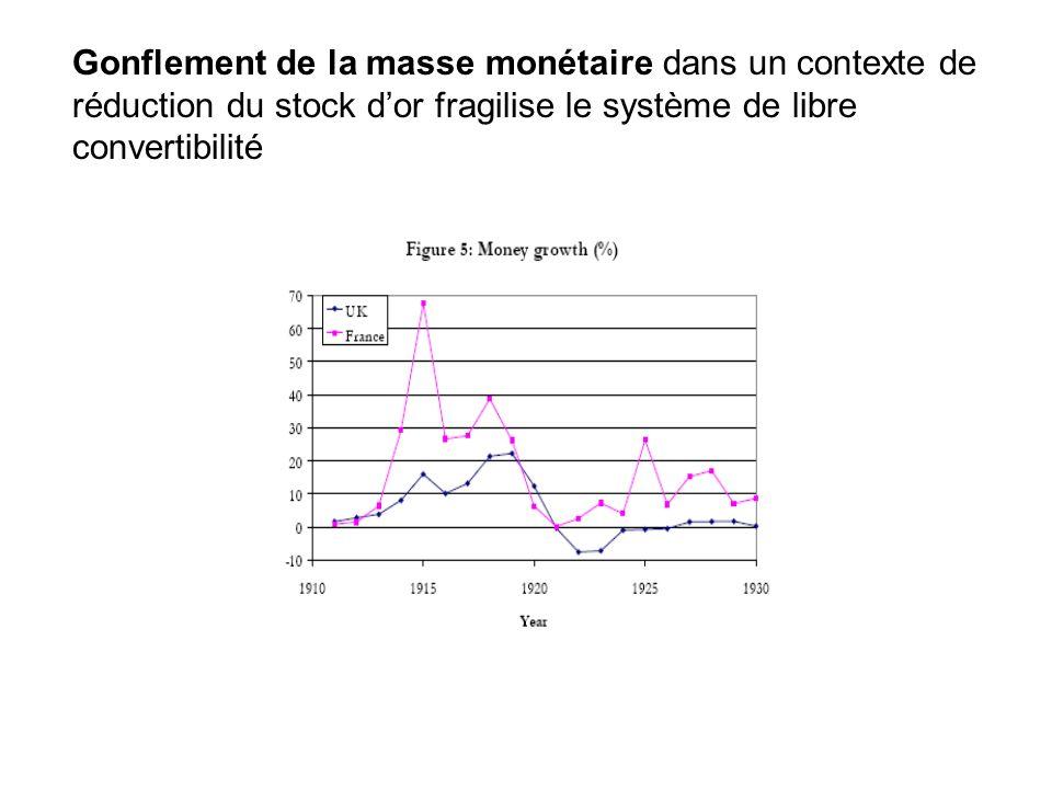 Gonflement de la masse monétaire dans un contexte de réduction du stock d'or fragilise le système de libre convertibilité