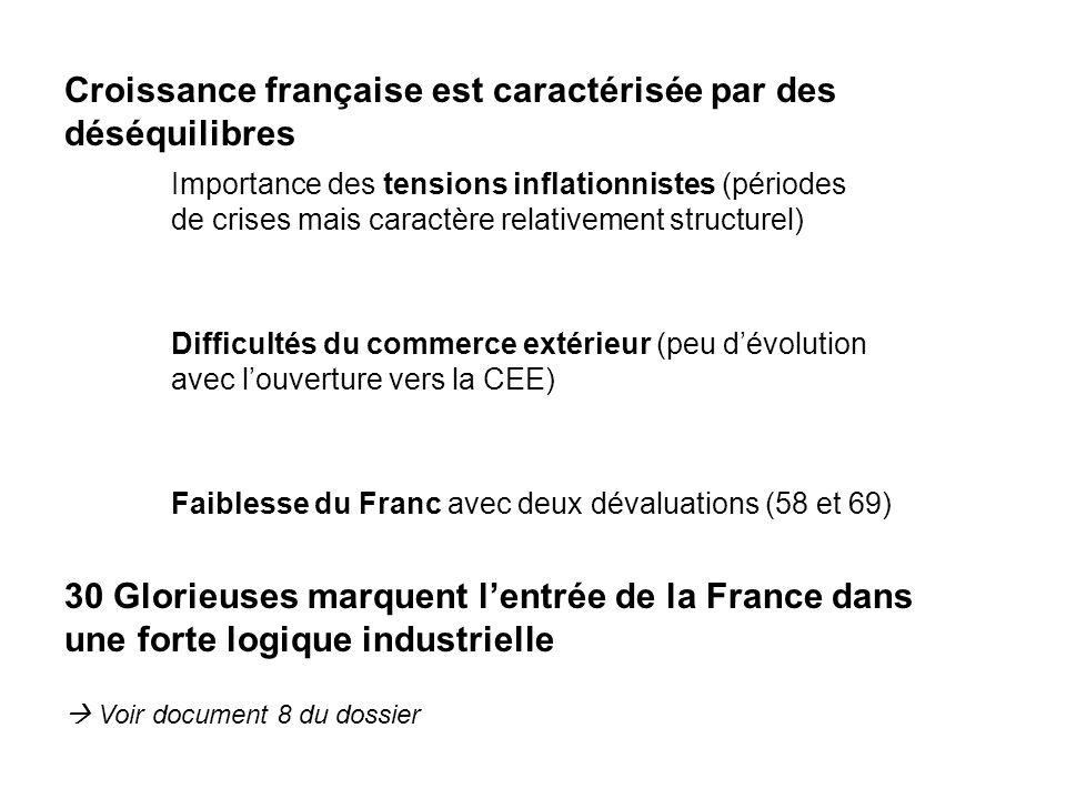Croissance française est caractérisée par des déséquilibres