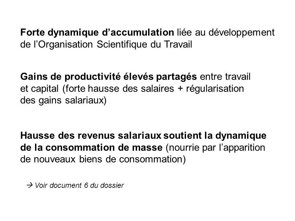 Forte dynamique d'accumulation liée au développement de l'Organisation Scientifique du Travail