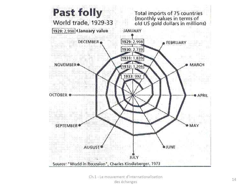 Ch.1 - Le mouvement d internationalisation des échanges