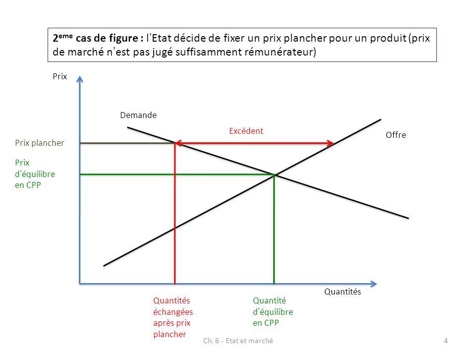 2eme cas de figure : l'Etat décide de fixer un prix plancher pour un produit (prix de marché n'est pas jugé suffisamment rémunérateur)