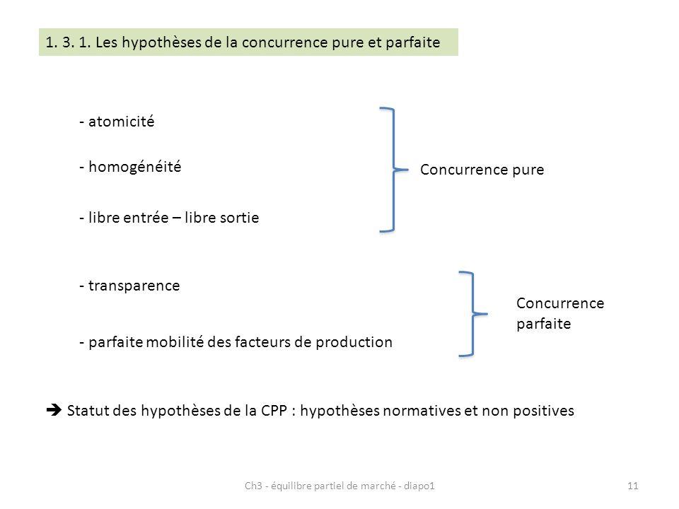 Ch3 - équilibre partiel de marché - diapo1