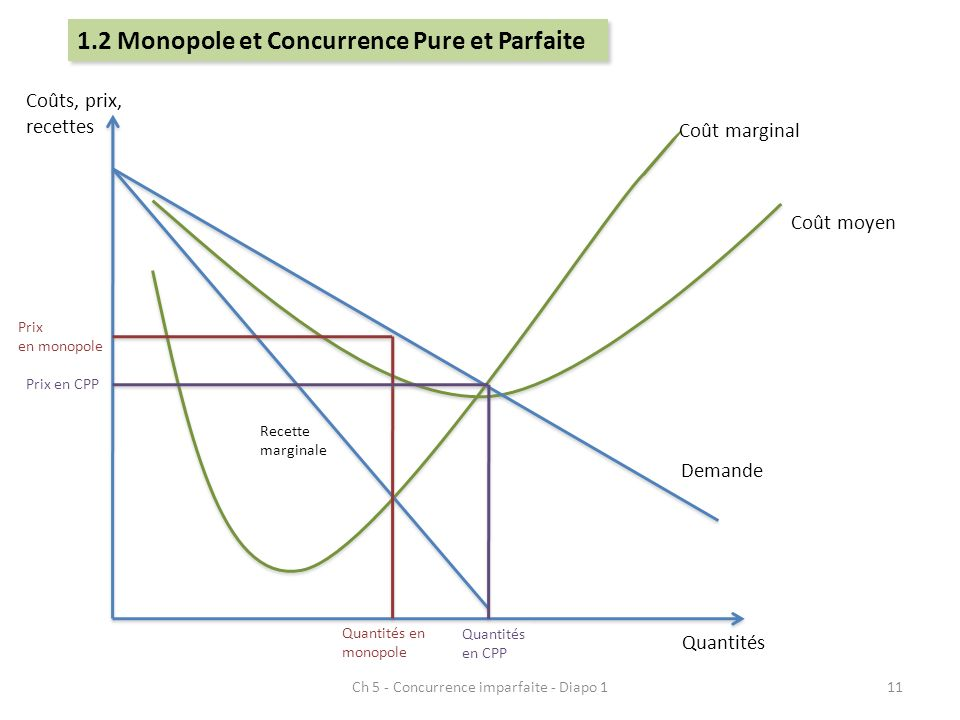 Ch 5 - Concurrence imparfaite - Diapo 1